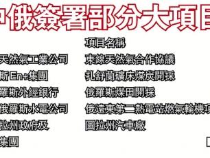 中俄簽署部分大項目