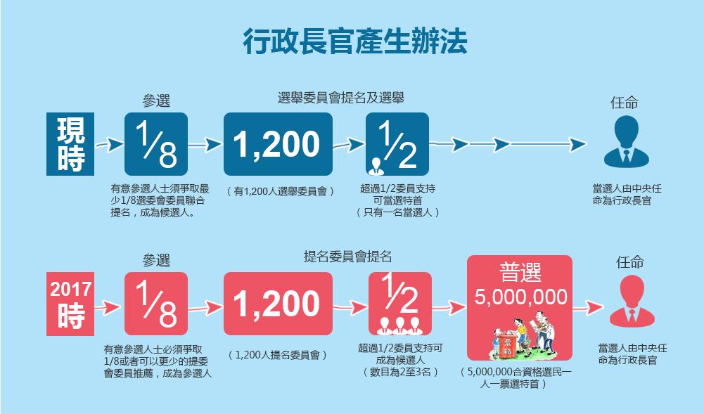 2017香港第二輪政改咨詢啟動